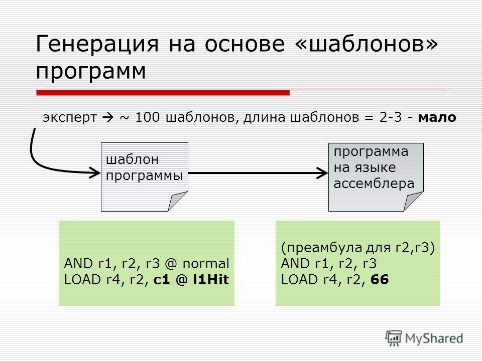 Генерация на основе «шаблонов» программ программа на языке ассемблера шаблон программы эксперт ~ 100 шаблонов, длина шаблонов = 2-3 - мало (преамбула для r2,r3) AND r1, r2, r3 LOAD r4, r2, 66 AND r1, r2, r3 @ normal LOAD r4, r2, c1 @ l1Hit