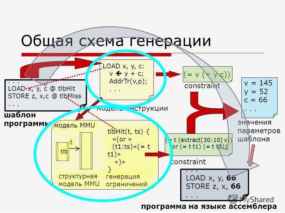 ... LOAD x, y, c @ tlbHit STORE z, x,c @ tlbMiss... Общая схема генерации (= v (+ y c)) LOAD x, y, c: v y + c; AddrTr(v,p);... (= t (extract[30:10] v)) (or (= t t1) (= t t2)) шаблон программы t структурная модель MMU генерация ограничений tlbHit(t, t