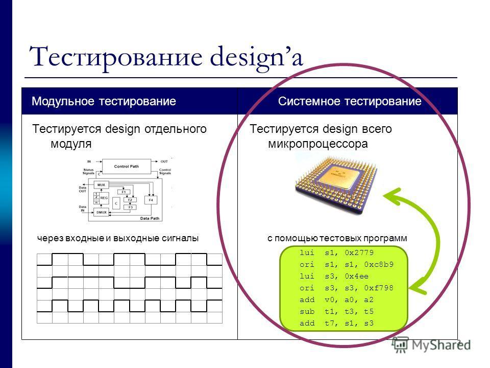 3 Тестирование designа lui s1, 0x2779 ori s1, s1, 0xc8b9 lui s3, 0x4ee ori s3, s3, 0xf798 add v0, a0, a2 sub t1, t3, t5 add t7, s1, s3 Системное тестированиеМодульное тестирование Тестируется design всего микропроцессора с помощью тестовых программ Т