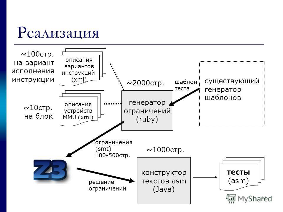 13 Реализация существующий генератор шаблонов описания вариантов инструкций (xml) конструктор текстов asm (Java) ~100стр. на вариант исполнения инструкции ~2000стр. ~1000стр. ограничения (smt) 100-500стр. генератор ограничений (ruby) описания устройс
