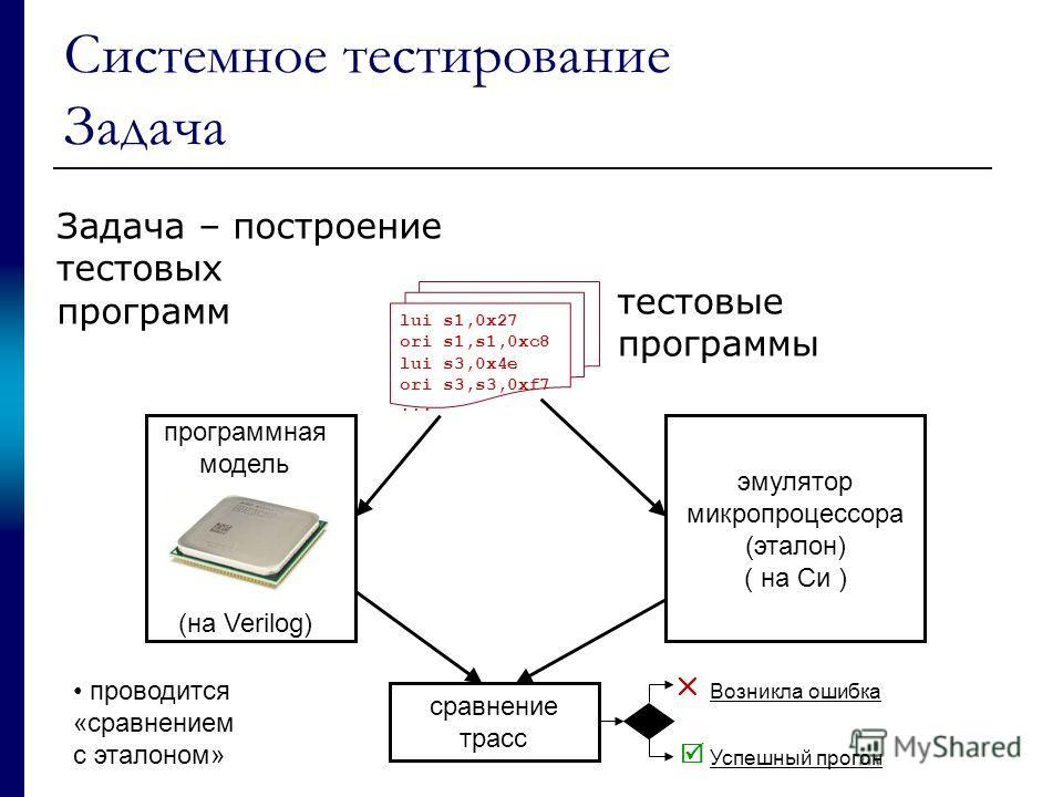 Системное тестирование Задача эмулятор микропроцессора (эталон) ( на Си ) cравнение трасс Возникла ошибка Успешный прогон программная модель (на Verilog) lui s1,0x27 ori s1,s1,0xc8 lui s3,0x4e ori s3,s3,0xf7... проводится «сравнением с эталоном» тест