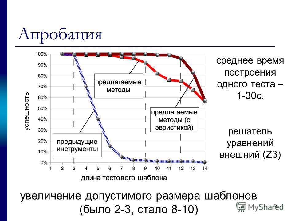 23 Апробация увеличение допустимого размера шаблонов (было 2-3, стало 8-10) среднее время построения одного теста – 1-30с. решатель уравнений внешний (Z3)