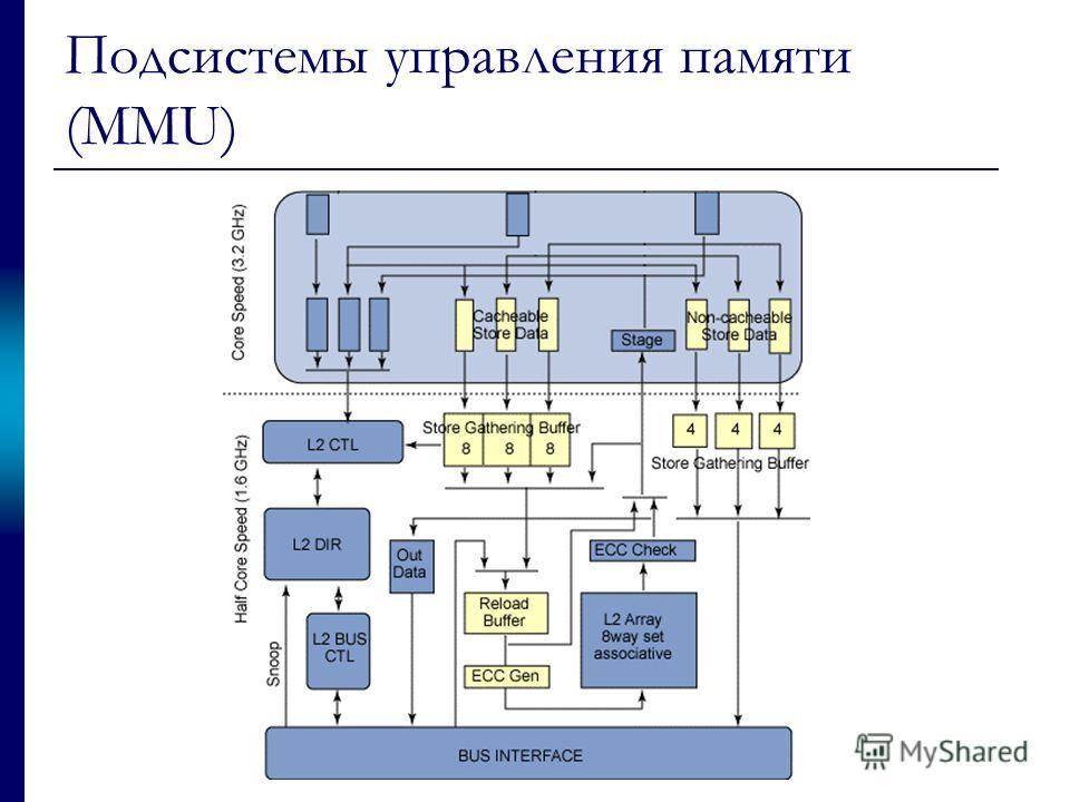 Подсистемы управления памяти (MMU)