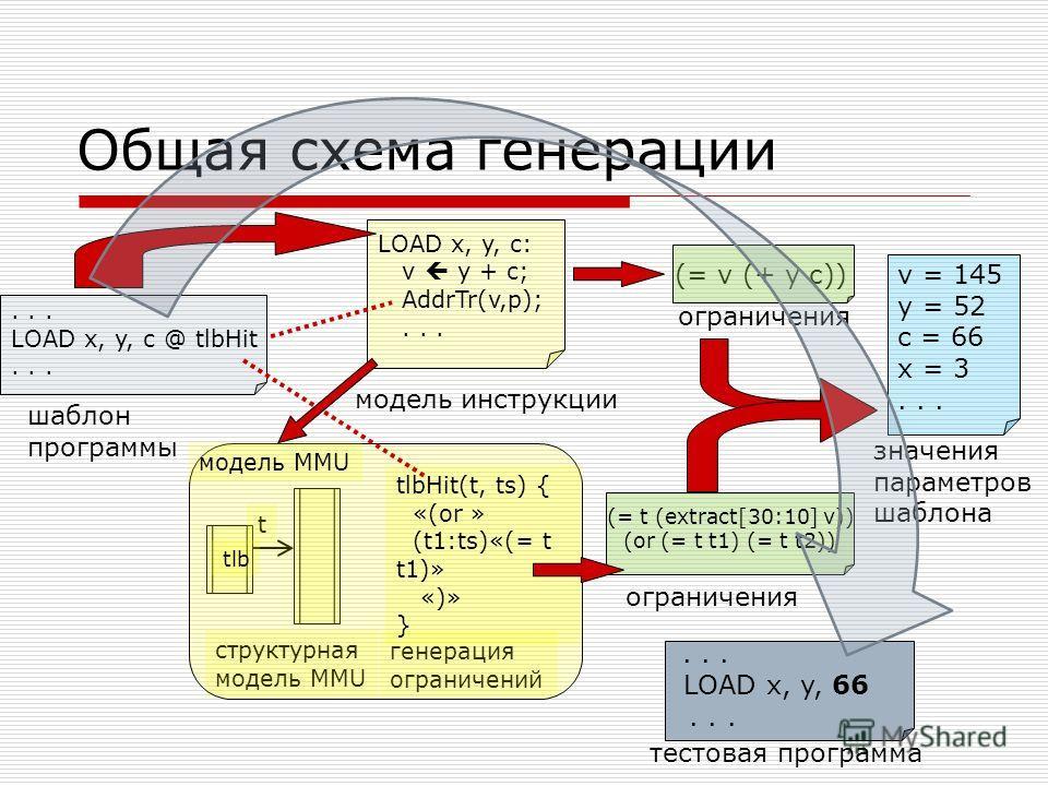 ... LOAD x, y, c @ tlbHit... Общая схема генерации (= v (+ y c)) LOAD x, y, c: v y + c; AddrTr(v,p);... (= t (extract[30:10] v)) (or (= t t1) (= t t2)) шаблон программы t структурная модель MMU генерация ограничений tlbHit(t, ts) { «(or » (t1:ts)«(=