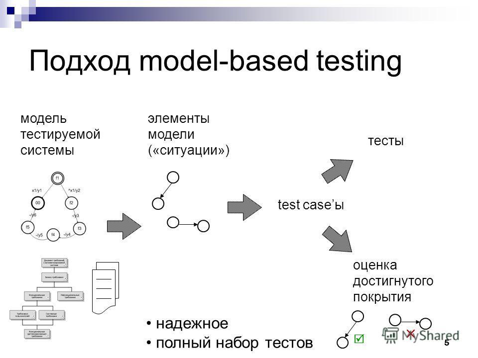 5 Подход model-based testing модель тестируемой системы элементы модели («ситуации») test caseы тесты оценка достигнутого покрытия надежное полный набор тестов