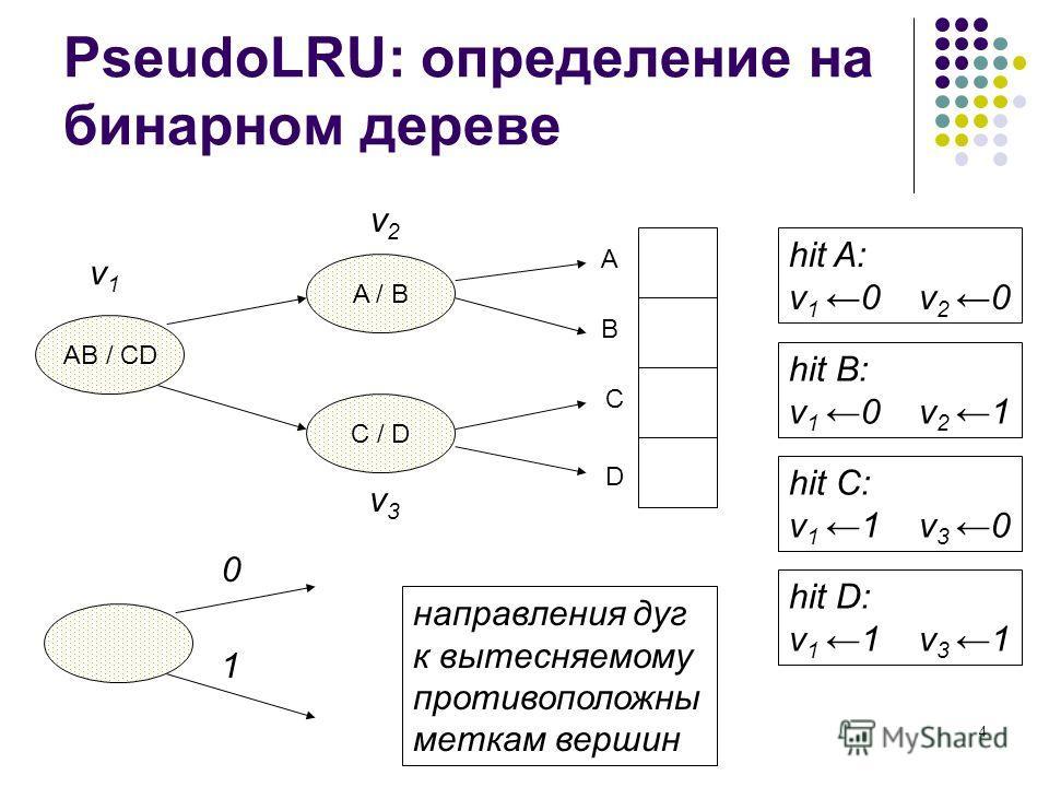 4 PseudoLRU: определение на бинарном дереве A / B C / D AB / CD A B C D v1v1 v2v2 v3v3 0 1 hit A: v 10 v 2 0 hit B: v 10 v 2 1 hit C: v 1 1 v 3 0 hit D: v 1 1 v 3 1 направления дуг к вытесняемому противоположны меткам вершин