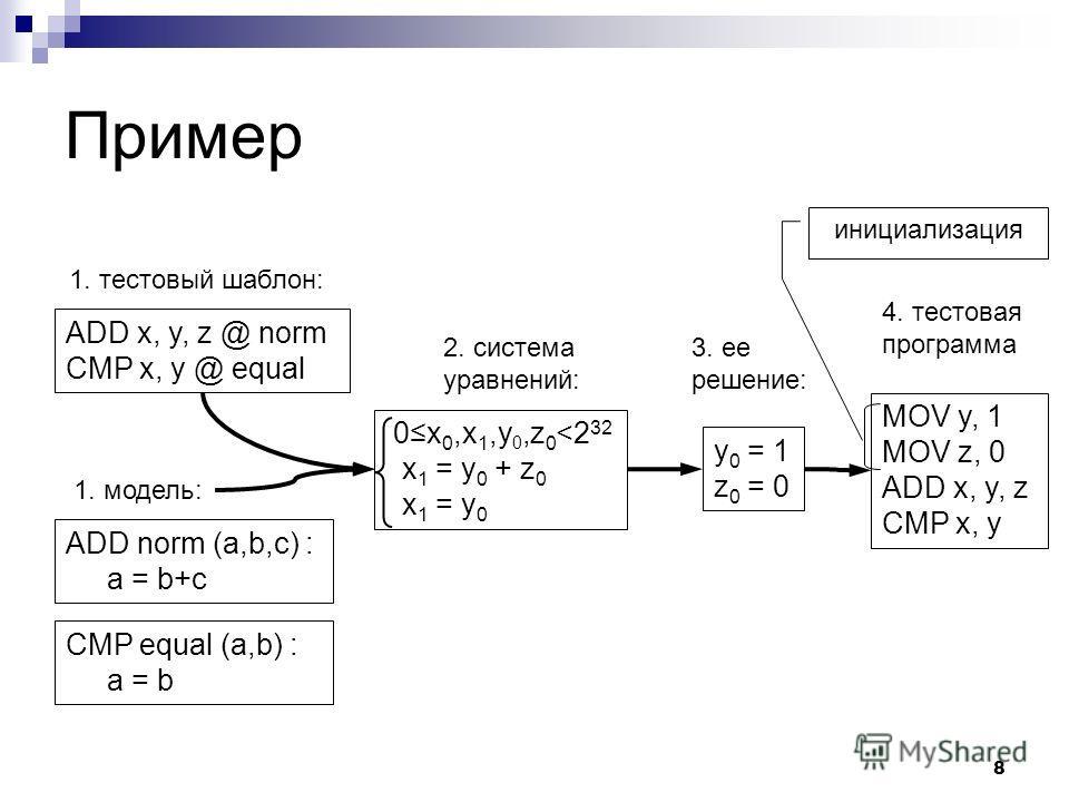 8 Пример ADD x, y, z @ norm CMP x, y @ equal ADD norm (a,b,c) : a = b+c CMP equal (a,b) : a = b 0x 0,x 1,y 0,z 0
