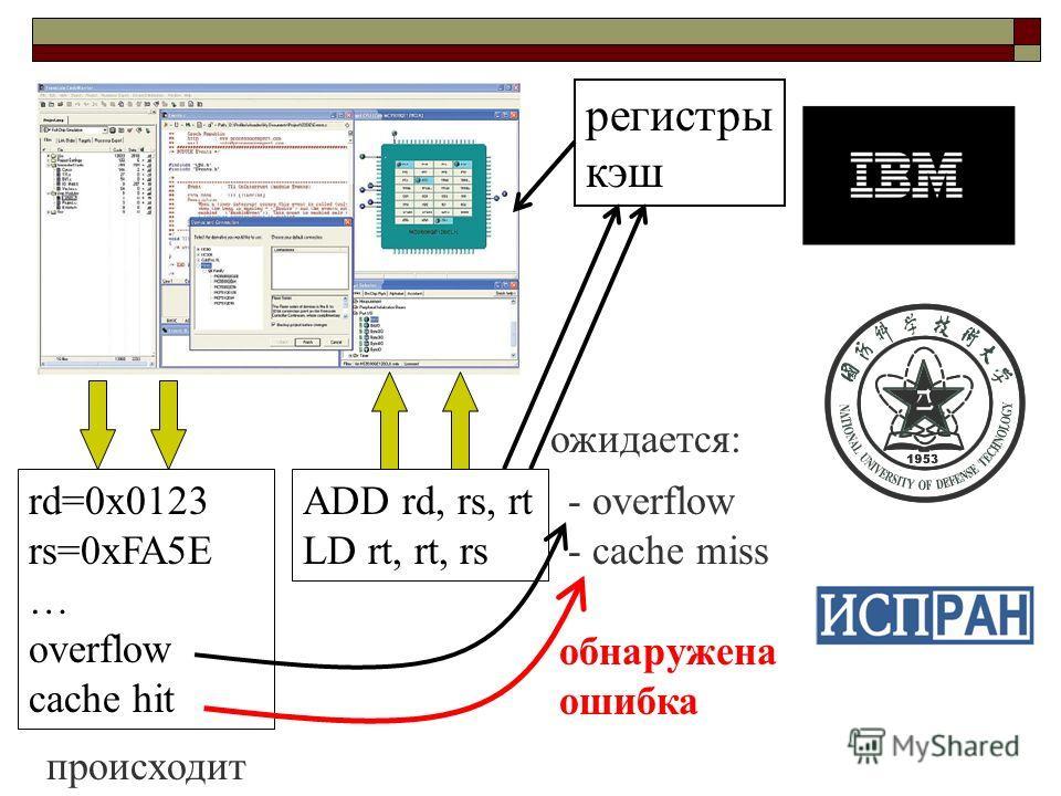 ADD rd, rs, rt LD rt, rt, rs rd=0x0123 rs=0xFA5E … overflow cache hit - overflow - cache miss ожидается: происходит обнаружена ошибка регистры кэш