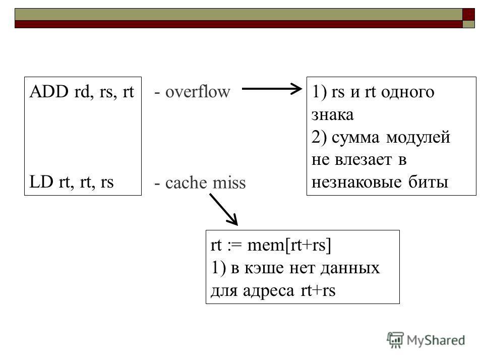 ADD rd, rs, rt LD rt, rt, rs - overflow - cache miss 1) rs и rt одного знака 2) сумма модулей не влезает в незнаковые биты rt := mem[rt+rs] 1) в кэше нет данных для адреса rt+rs