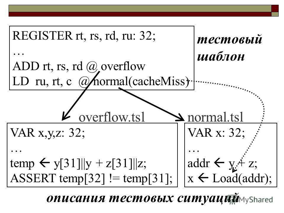 REGISTER rt, rs, rd, ru: 32; … ADD rt, rs, rd @ overflow LD ru, rt, c @ normal(cacheMiss) VAR x,y,z: 32; … temp y[31]||y + z[31]||z; ASSERT temp[32] != temp[31]; VAR x: 32; … addr y + z; x Load(addr); тестовый шаблон описания тестовых ситуаций overfl