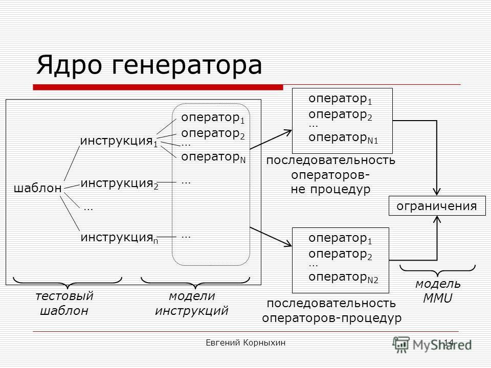 Евгений Корныхин14 Ядро генератора шаблон инструкция 1 инструкция 2 инструкция n оператор 1 оператор 2 оператор N … … … … оператор 1 оператор 2 оператор N1 … последовательность операторов- не процедур последовательность операторов-процедур оператор 1