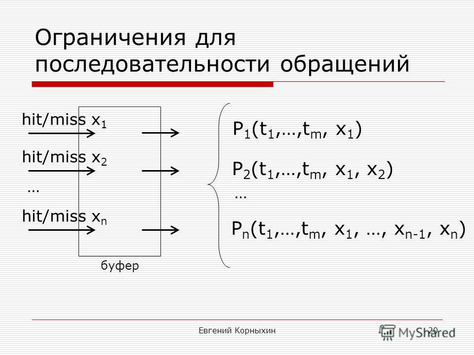 Евгений Корныхин20 Ограничения для последовательности обращений буфер hit/miss x 1 hit/miss x 2 hit/miss x n … P 1 (t 1,…,t m, x 1 ) P 2 (t 1,…,t m, x 1, x 2 ) P n (t 1,…,t m, x 1, …, x n-1, x n ) …
