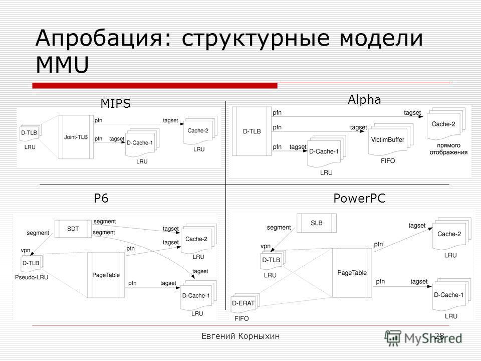 Евгений Корныхин28 Апробация: структурные модели MMU MIPS Alpha P6PowerPC