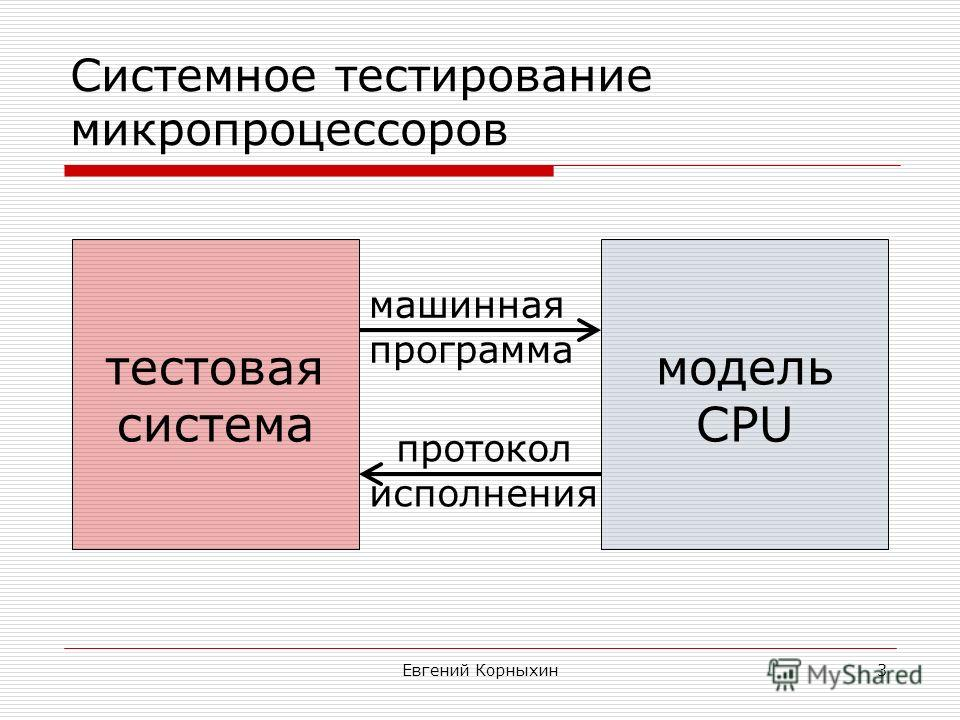 Евгений Корныхин3 Системное тестирование микропроцессоров тестовая система модель CPU машинная программа протокол исполнения