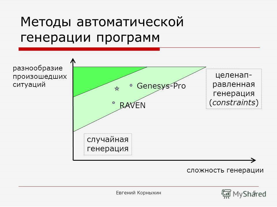 Евгений Корныхин5 Методы автоматической генерации программ случайная генерация целенап- равленная генерация (constraints) RAVEN сложность генерации разнообразие произошедших ситуаций Genesys-Pro