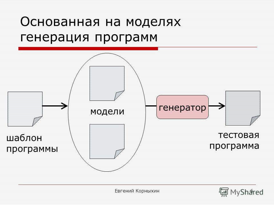Евгений Корныхин6 Основанная на моделях генерация программ модели генератор тестовая программа шаблон программы