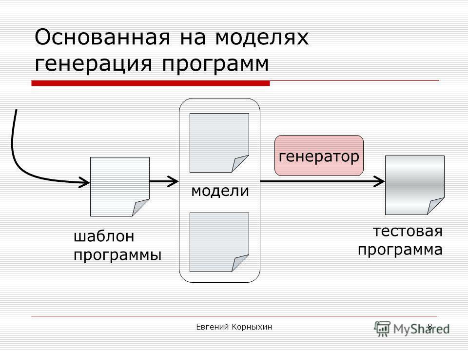 Евгений Корныхин8 Основанная на моделях генерация программ модели генератор тестовая программа шаблон программы