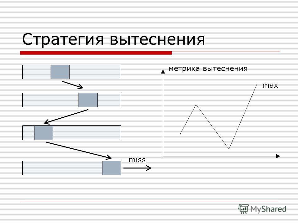 Стратегия вытеснения метрика вытеснения miss max