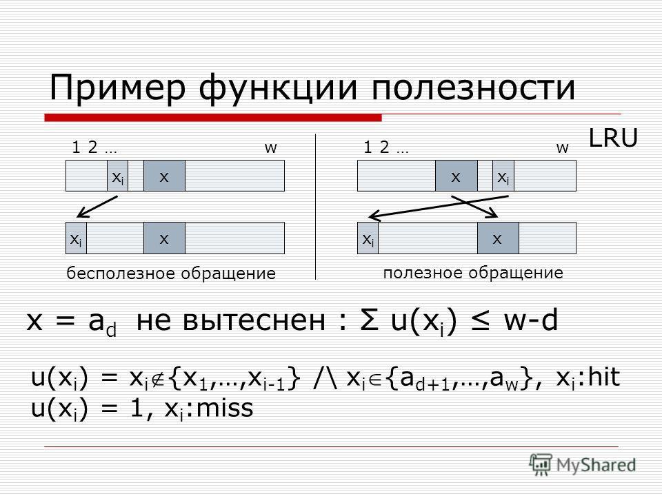 Пример функции полезности x x xixi xixi x x xixi xixi 1 2 … w бесполезное обращение полезное обращение LRU x = a d не вытеснен : Σ u(x i ) w-d u(x i ) = x i{x 1,…,x i-1 } /\ x i{a d+1,…,a w }, x i :hit u(x i ) = 1, x i :miss