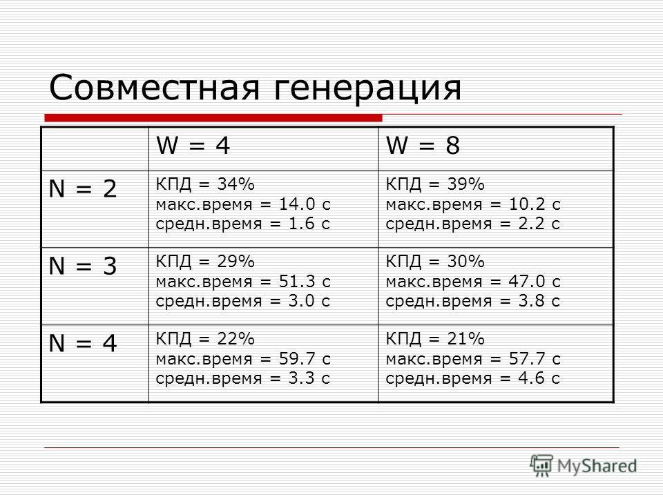 Совместная генерация W = 4W = 8 N = 2 КПД = 34% макс.время = 14.0 с средн.время = 1.6 с КПД = 39% макс.время = 10.2 с средн.время = 2.2 с N = 3 КПД = 29% макс.время = 51.3 с средн.время = 3.0 с КПД = 30% макс.время = 47.0 с средн.время = 3.8 с N = 4