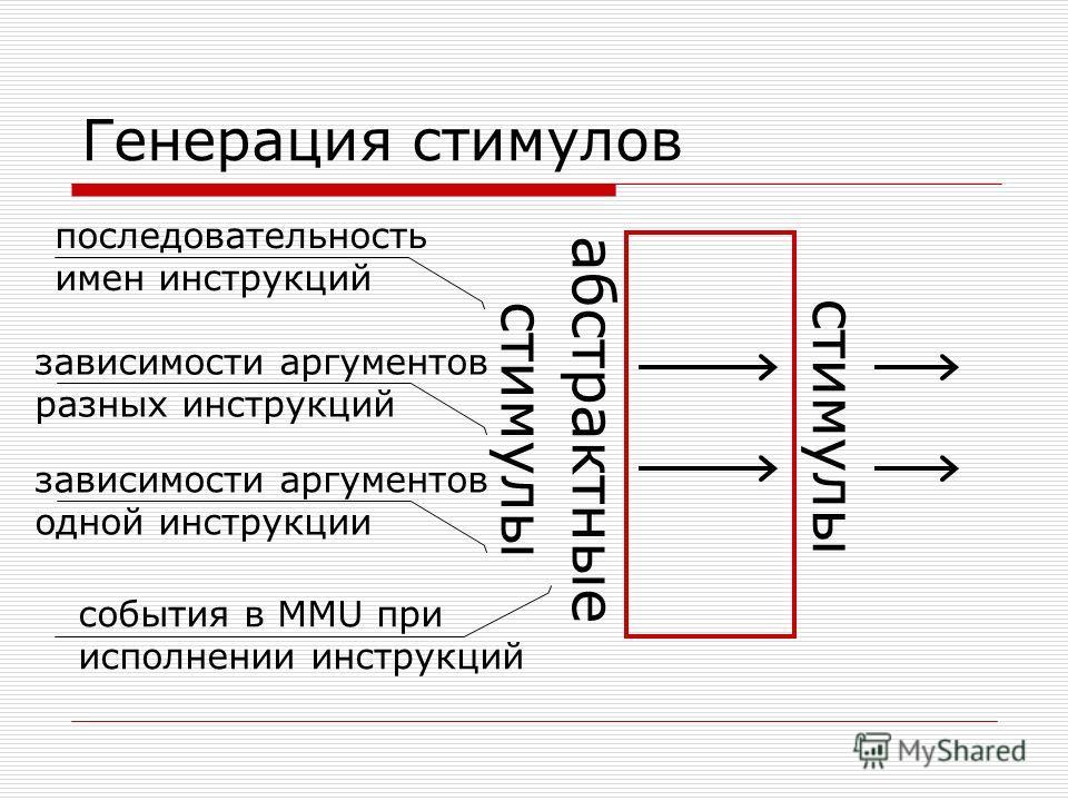 Генерация стимулов стимулы абстрактные стимулы последовательность имен инструкций зависимости аргументов разных инструкций зависимости аргументов одной инструкции события в MMU при исполнении инструкций