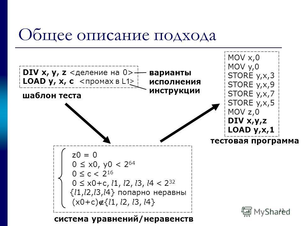 Общее описание подхода DIV x, y, z LOAD y, x, c шаблон теста варианты исполнения инструкции система уравнений/неравенств тестовая программа 12 MOV x,0 MOV y,0 STORE y,x,3 STORE y,x,9 STORE y,x,7 STORE y,x,5 MOV z,0 DIV x,y,z LOAD y,x,1 z0 = 0 0 x0, y