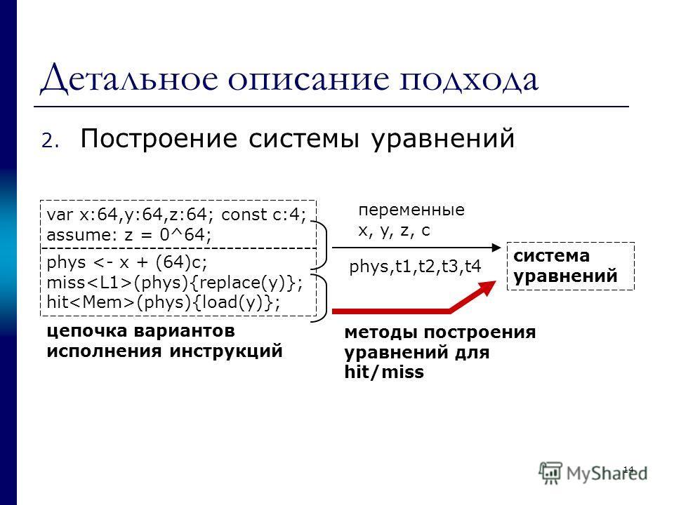Детальное описание подхода 2. Построение системы уравнений var x:64,y:64,z:64; const c:4; assume: z = 0^64; phys