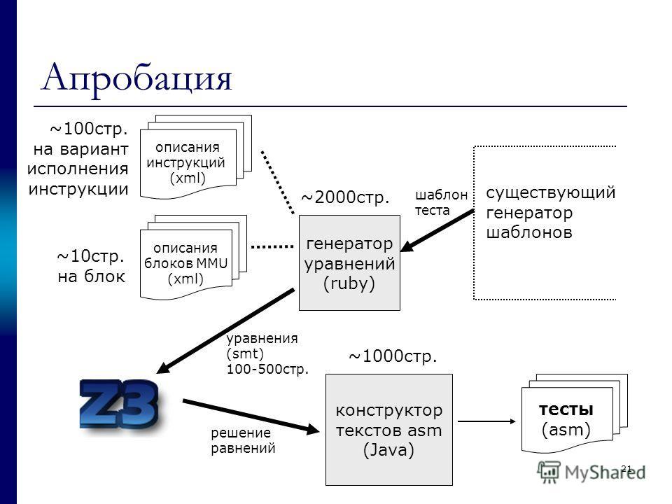 21 Апробация существующий генератор шаблонов описания инструкций (xml) конструктор текстов asm (Java) тесты (asm) ~100стр. на вариант исполнения инструкции ~2000стр. ~1000стр. уравнения (smt) 100-500стр. генератор уравнений (ruby) описания блоков MMU