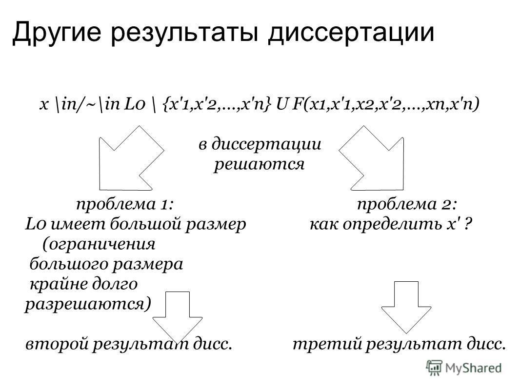Другие результаты диссертации x \in/~\in L0 \ {x'1,x'2,...,x'n} U F(x1,x'1,x2,x'2,...,xn,x'n) в диссертации решаются проблема 1: проблема 2: L0 имеет большой размер как определить x' ? (ограничения большого размера крайне долго разрешаются) второй ре