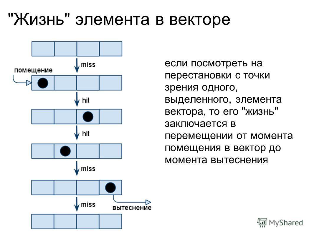 Жизнь элемента в векторе если посмотреть на перестановки с точки зрения одного, выделенного, элемента вектора, то его жизнь заключается в перемещении от момента помещения в вектор до момента вытеснения