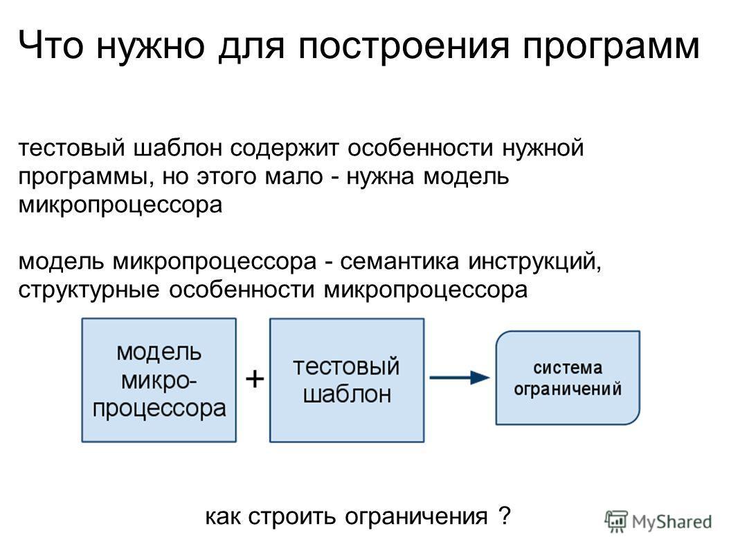 Что нужно для построения программ тестовый шаблон содержит особенности нужной программы, но этого мало - нужна модель микропроцессора модель микропроцессора - семантика инструкций, структурные особенности микропроцессора как строить ограничения ?