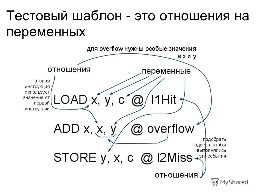 Тестовый шаблон - это отношения на переменных