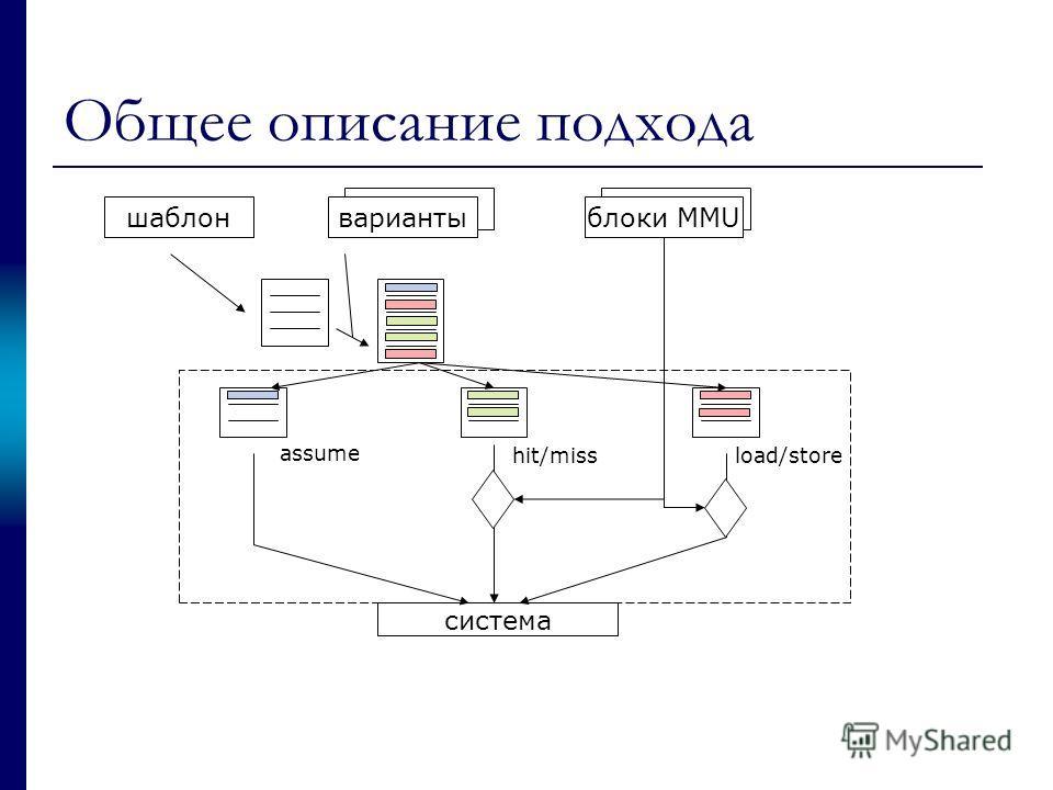 Общее описание подхода шаблонвариантыблоки MMU assume hit/missload/store система