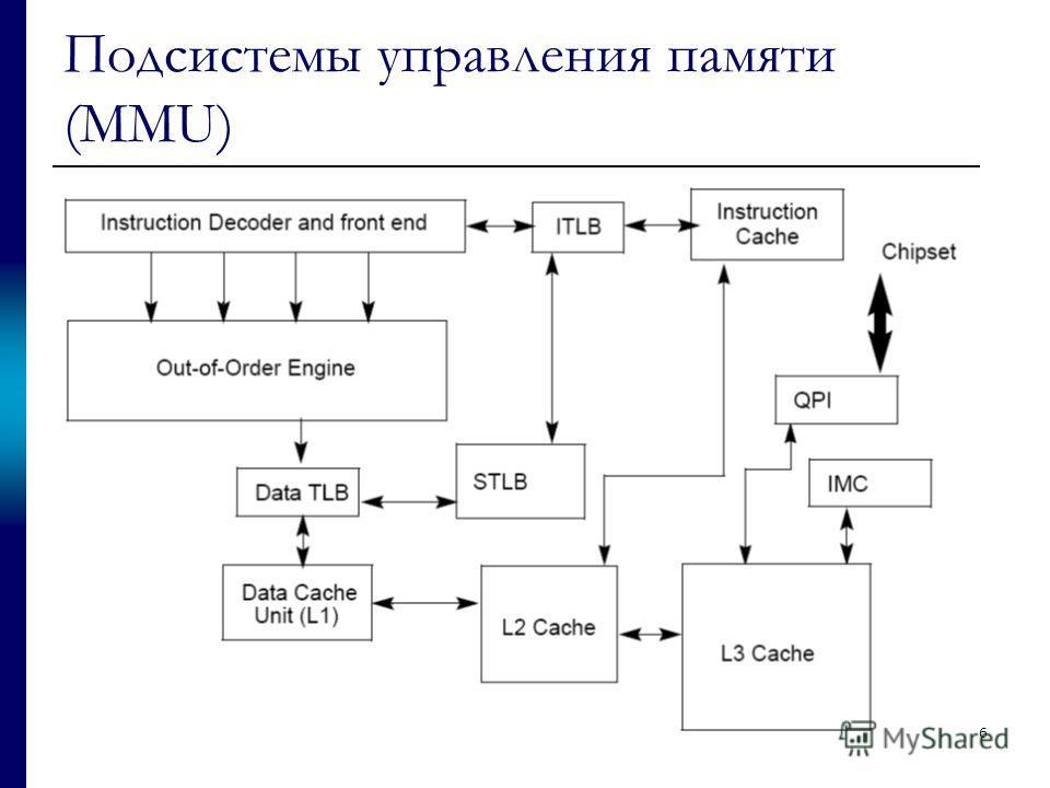 Подсистемы управления памяти (MMU) 6