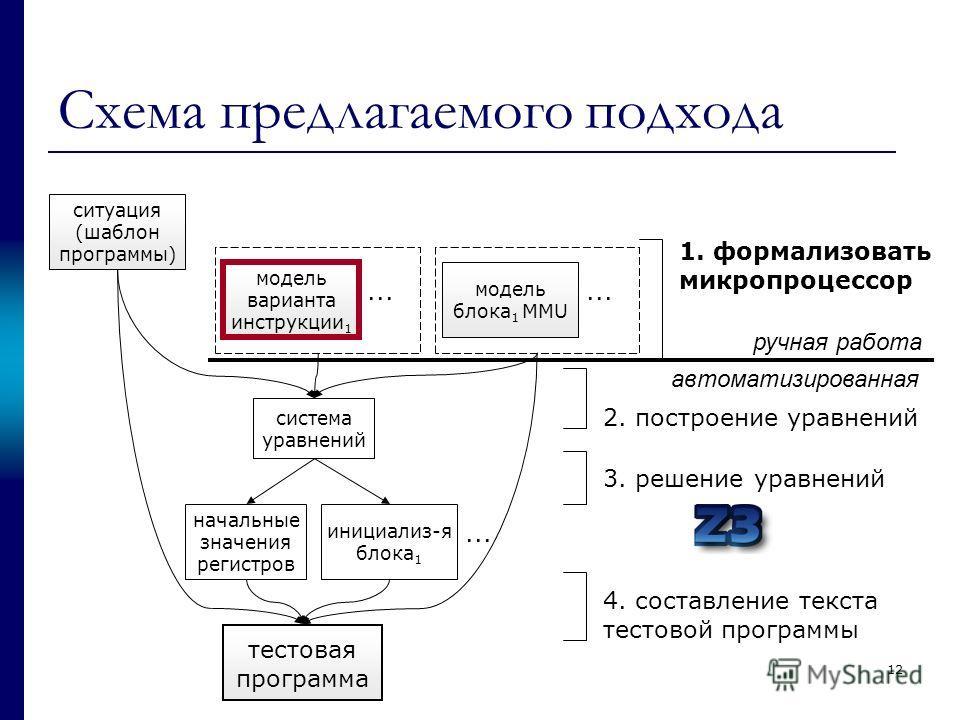 Схема предлагаемого подхода ситуация (шаблон программы) модель варианта инструкции 1... модель блока 1 MMU... 1. формализовать микропроцессор система уравнений начальные значения регистров инициализ-я блока 1... тестовая программа 2. построение уравн