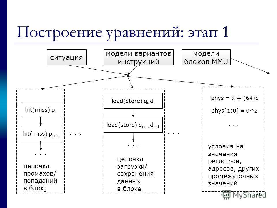 Построение уравнений: этап 1 ситуация hit(miss) p i hit(miss) p i+1... цепочка промахов/ попаданий в блок 1 load(store) q i,d i load(store) q i+1,d i+1... цепочка загрузки/ сохранения данных в блоке 1... phys = x + (64)c phys[1:0] = 0^2... условия на