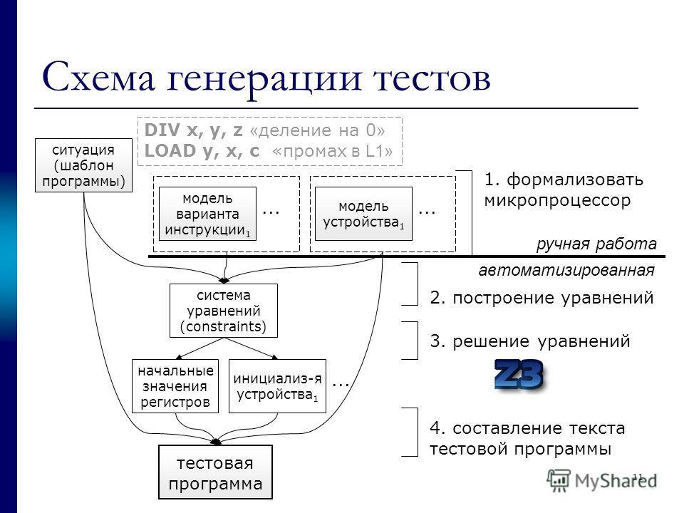 Схема генерации тестов ситуация (шаблон программы) модель варианта инструкции 1... модель устройства 1... 1. формализовать микропроцессор система уравнений (constraints) начальные значения регистров инициализ-я устройства 1... тестовая программа 2. п