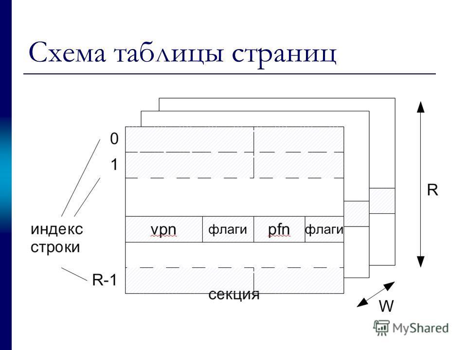 Схема таблицы страниц