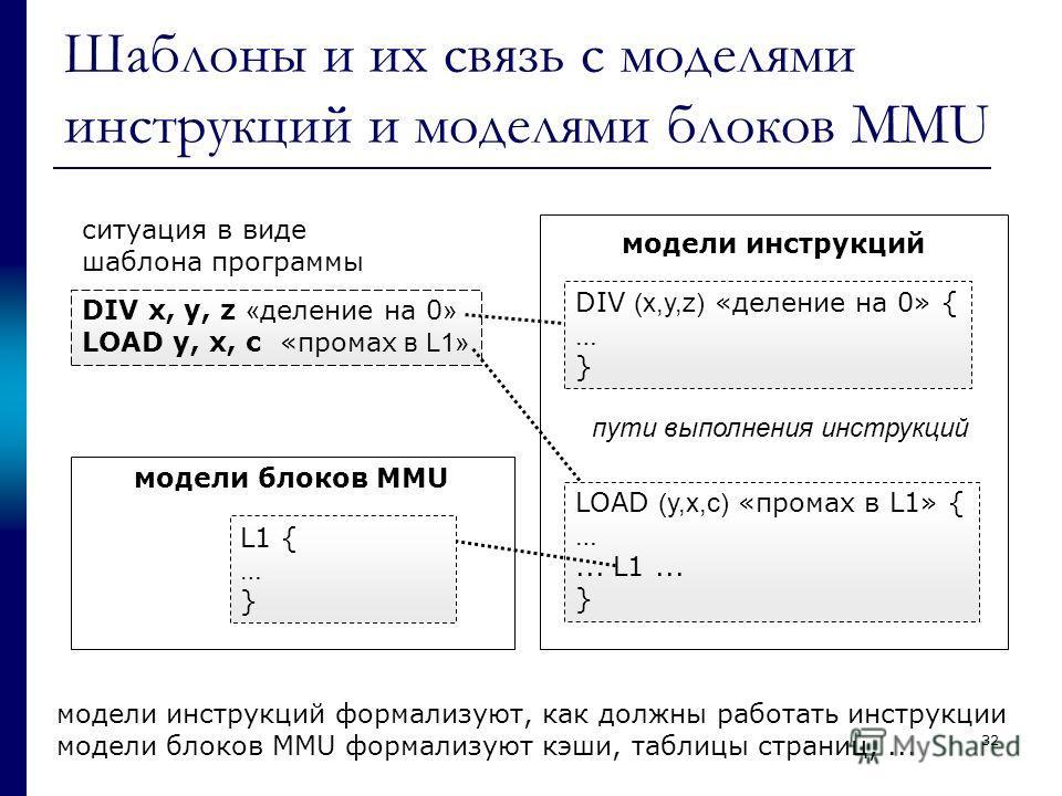 Шаблоны и их связь с моделями инструкций и моделями блоков MMU DIV x, y, z « деление на 0 » LOAD y, x, c «промах в L1» ситуация в виде шаблона программы DIV (x,y,z) «деление на 0» { … } LOAD (y,x,c) «промах в L1» { …... L1... } модели инструкций моде