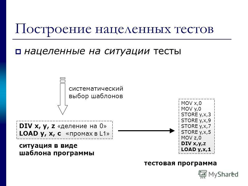 Построение нацеленных тестов нацеленные на ситуации тесты DIV x, y, z « деление на 0 » LOAD y, x, c «промах в L1» ситуация в виде шаблона программы MOV x,0 MOV y,0 STORE y,x,3 STORE y,x,9 STORE y,x,7 STORE y,x,5 MOV z,0 DIV x,y,z LOAD y,x,1 тестовая