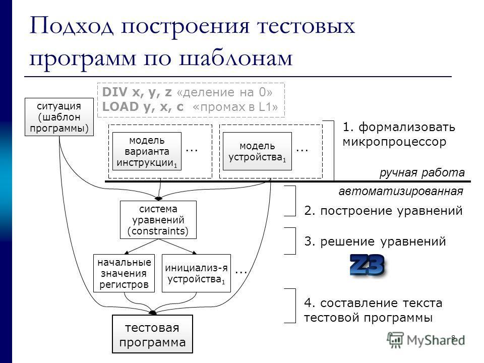 Подход построения тестовых программ по шаблонам ситуация (шаблон программы) модель варианта инструкции 1... модель устройства 1... 1. формализовать микропроцессор система уравнений (constraints) начальные значения регистров инициализ-я устройства 1..