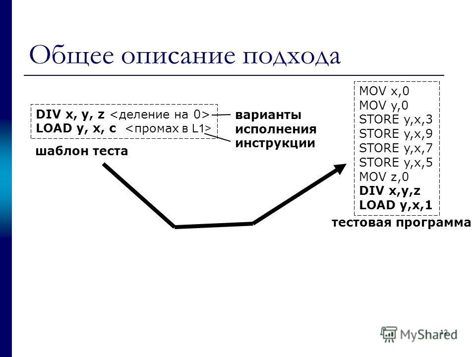 Общее описание подхода DIV x, y, z LOAD y, x, c шаблон теста варианты исполнения инструкции MOV x,0 MOV y,0 STORE y,x,3 STORE y,x,9 STORE y,x,7 STORE y,x,5 MOV z,0 DIV x,y,z LOAD y,x,1 тестовая программа 12
