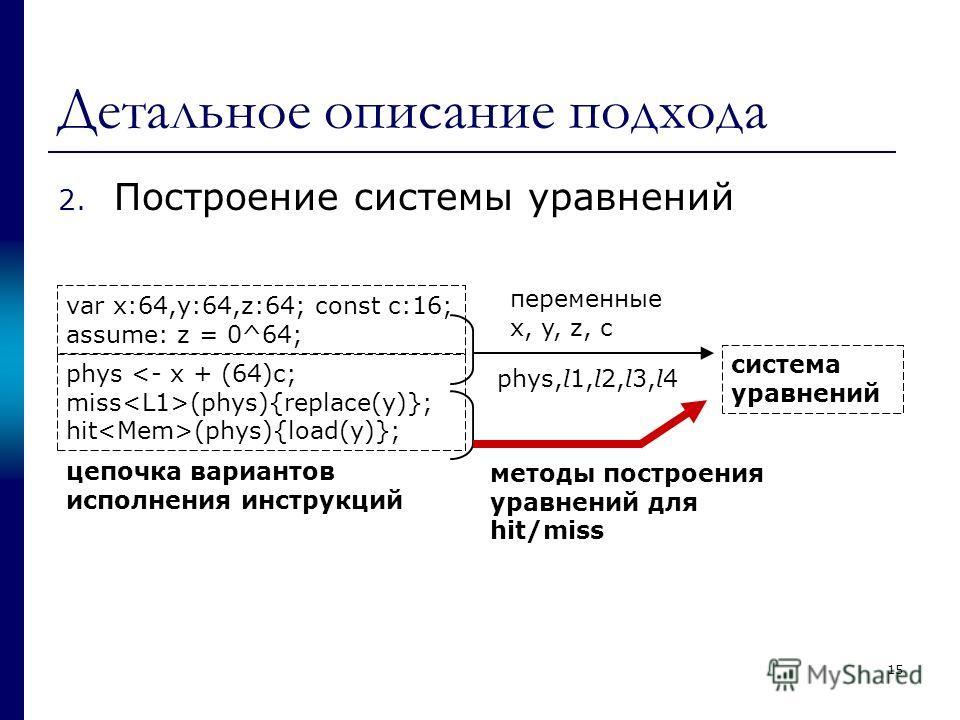 Детальное описание подхода 2. Построение системы уравнений var x:64,y:64,z:64; const c:16; assume: z = 0^64; phys