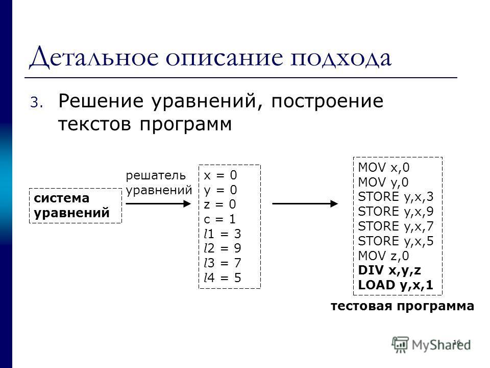 Детальное описание подхода 3. Решение уравнений, построение текстов программ система уравнений x = 0 y = 0 z = 0 c = 1 l 1 = 3 l 2 = 9 l 3 = 7 l 4 = 5 решатель уравнений MOV x,0 MOV y,0 STORE y,x,3 STORE y,x,9 STORE y,x,7 STORE y,x,5 MOV z,0 DIV x,y,