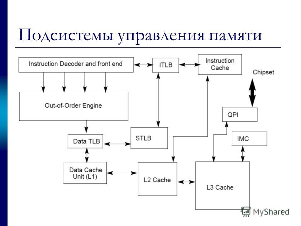 Подсистемы управления памяти 6