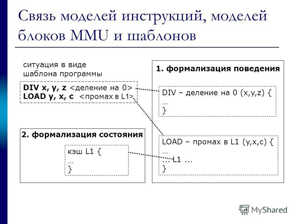 Связь моделей инструкций, моделей блоков MMU и шаблонов DIV x, y, z LOAD y, x, c ситуация в виде шаблона программы DIV – деление на 0 (x,y,z) { … } LOAD – промах в L1 (y,x,c) { …... L1... } 1. формализация поведения 2. формализация состояния кэш L1 {