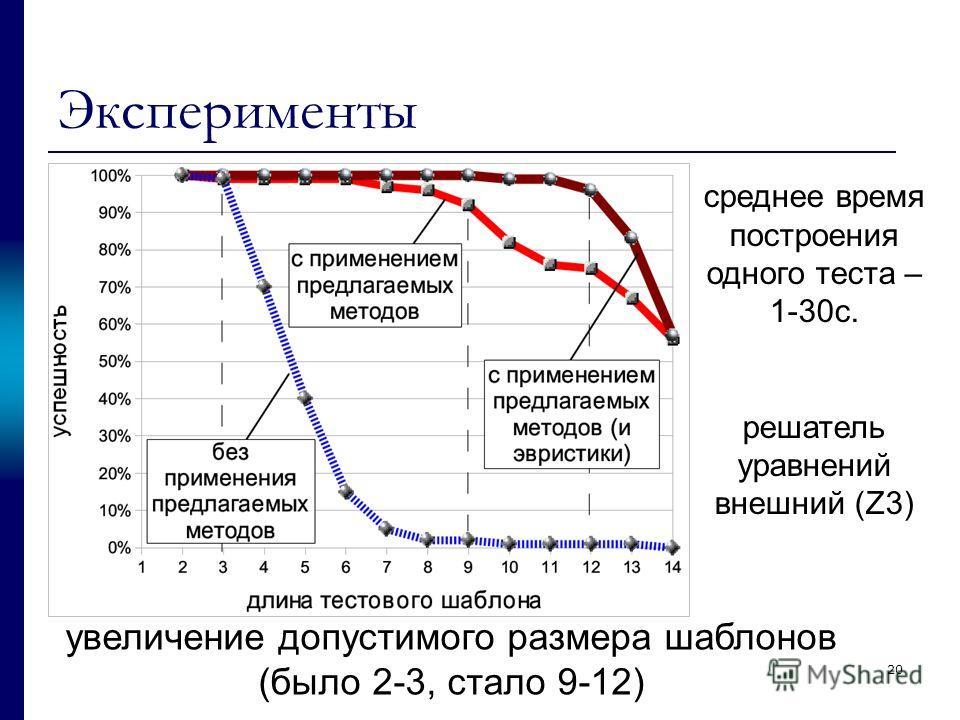 20 Эксперименты увеличение допустимого размера шаблонов (было 2-3, стало 9-12) среднее время построения одного теста – 1-30с. решатель уравнений внешний (Z3)