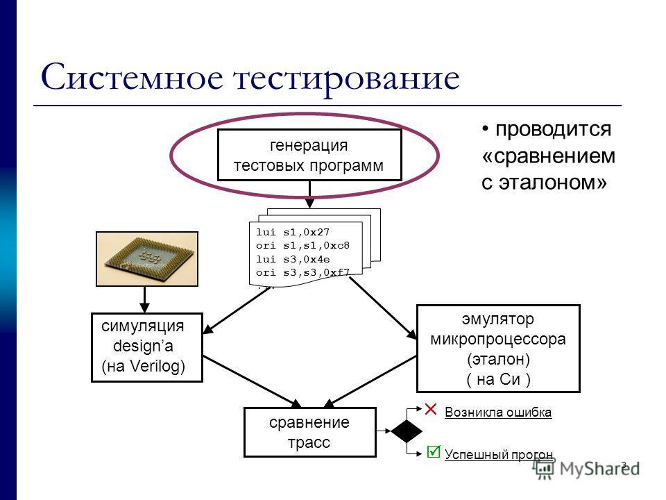 3 Системное тестирование генерация тестовых программ эмулятор микропроцессора (эталон) ( на Си ) cравнение трасс Возникла ошибка Успешный прогон cимуляция designа (на Verilog) lui s1,0x27 ori s1,s1,0xc8 lui s3,0x4e ori s3,s3,0xf7... проводится «сравн