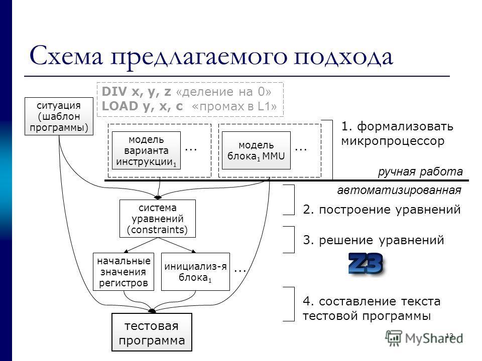 Схема предлагаемого подхода ситуация (шаблон программы) модель варианта инструкции 1... модель блока 1 MMU... 1. формализовать микропроцессор система уравнений (constraints) начальные значения регистров инициализ-я блока 1... тестовая программа 2. по