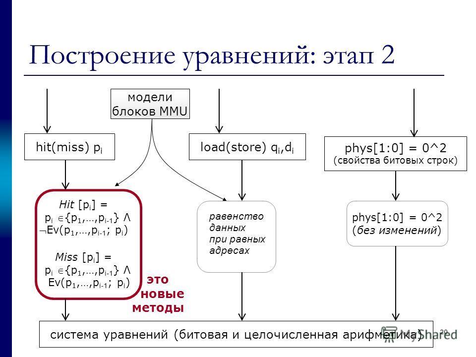 Построение уравнений: этап 2 hit(miss) p i load(store) q i,d i phys[1:0] = 0^2 (свойства битовых строк) система уравнений (битовая и целочисленная арифметика) Hit [p i ] = p i {p 1,…,p i -1 } ΛEv(p 1,…,p i -1 ; p i ) Miss [p i ] = p i {p 1,…,p i -1 }